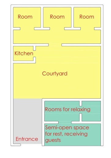 Plan of a traditional rural household